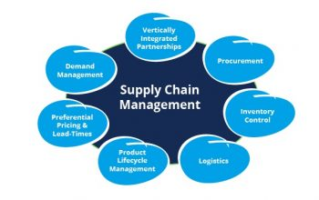 Supply chain managment babs
